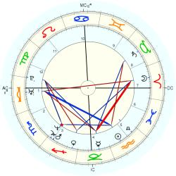 Down's Syndrome 14479 - natal chart (Placidus)