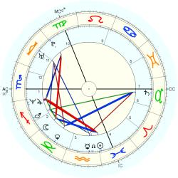 Down's Syndrome 14480 - natal chart (Placidus)