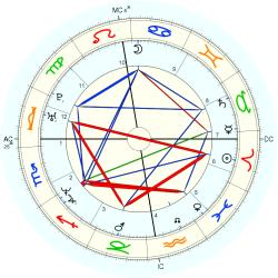 Down's Syndrome 14491 - natal chart (Placidus)