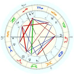 Down's Syndrome 14492 - natal chart (Placidus)