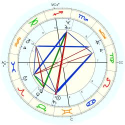 Olga Peters - natal chart (Placidus)