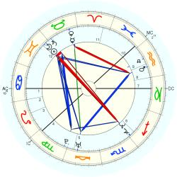 Birth Defect: Autistic 14495 - natal chart (Placidus)