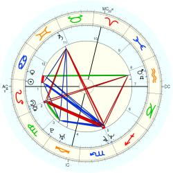 Accident: Fatality 14508 - natal chart (Placidus)