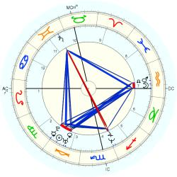 Rape Victim 14518 - natal chart (Placidus)