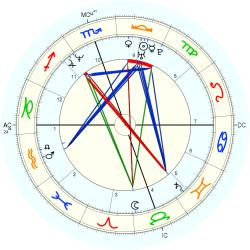 Homicide Child Victim 14520 - natal chart (Placidus)
