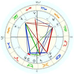 Overweight 14550 - natal chart (Placidus)