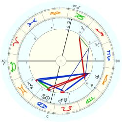 C-Section 14558 - natal chart (Placidus)