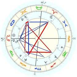 Twins 1972/7/31  No.1 14461 - natal chart (Placidus)