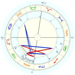 Tom Carradine - natal chart (Placidus)
