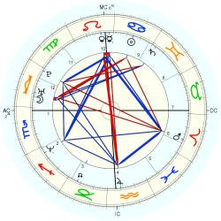 Troy Garity - natal chart (Placidus)