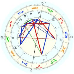 Overweight 14607 - natal chart (Placidus)