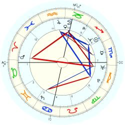 Medical: Cancer 14609 - natal chart (Placidus)