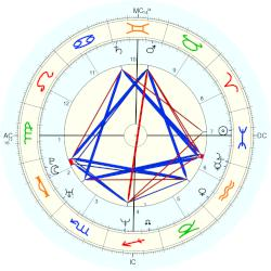 Courtney Wagner - natal chart (Placidus)
