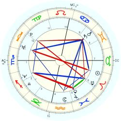 Rape Victim 14621 - natal chart (Placidus)