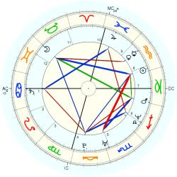 Paul Balthazar Getty - natal chart (Placidus)