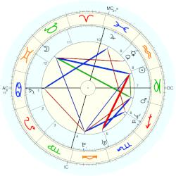 Balthazar Getty - natal chart (Placidus)