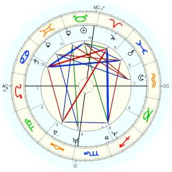 Courtney Schultz - natal chart (Placidus)