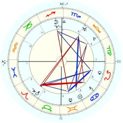 Rape Victim 14645 - natal chart (Placidus)