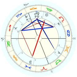 Birth Defect: Heart 14666 - natal chart (Placidus)