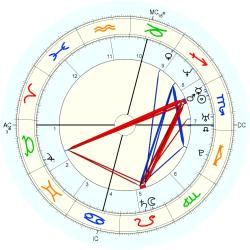 C-Section 14674 - natal chart (Placidus)