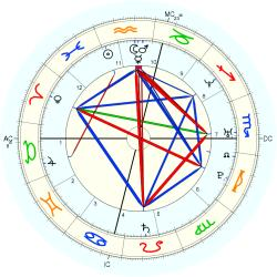 Incest Victim 14679 - natal chart (Placidus)