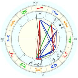 Birth Defect: Club-feet 14693 - natal chart (Placidus)