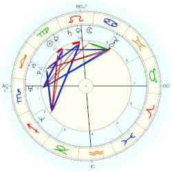 Angela Maria May - natal chart (Placidus)