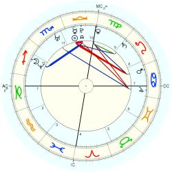 Overweight 14706 - natal chart (Placidus)