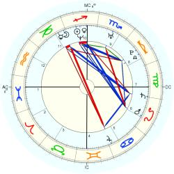 Overweight 14709 - natal chart (Placidus)