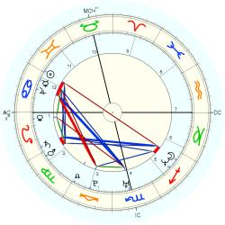 Rape Victim 14725 - natal chart (Placidus)