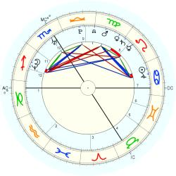 Down's Syndrome 14727 - natal chart (Placidus)