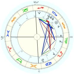 Accident: Misfortune 14739 - natal chart (Placidus)