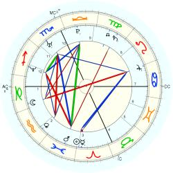 Birth Defect: Brain 14753 - natal chart (Placidus)
