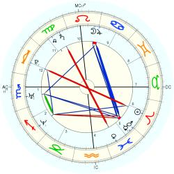 C-Section 14754 - natal chart (Placidus)