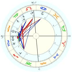 C-Section 14773 - natal chart (Placidus)