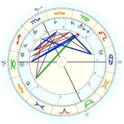 Conjoined Twins: Obermaier - natal chart (Placidus)