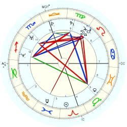 Down's Syndrome 14785 - natal chart (Placidus)