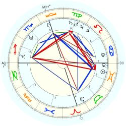 Twins 1980/6/08  No.1 14790 - natal chart (Placidus)