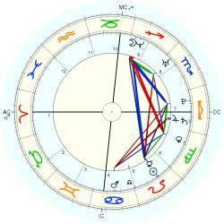 Medical: Wms. Syndrome - natal chart (Placidus)