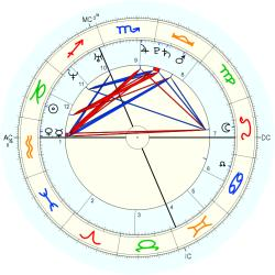 C-Section 14830 - natal chart (Placidus)