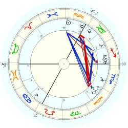 Birth Defect: Kidney 14834 - natal chart (Placidus)