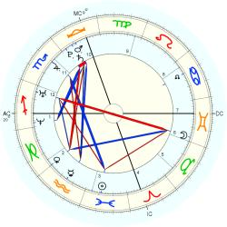 Conjoined Twins: Selvaggio - natal chart (Placidus)