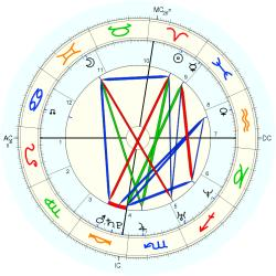 Birth Defect: Heart 14842 - natal chart (Placidus)