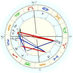 Down's Syndrome 14845 - natal chart (Placidus)