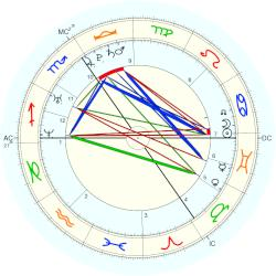 Prince (1982) William - natal chart (Placidus)