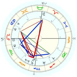 Birth Defect: Brain 14859 - natal chart (Placidus)