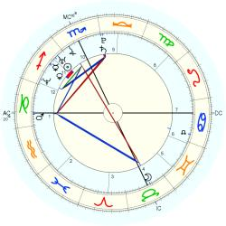 Birth Breech 14870 - natal chart (Placidus)