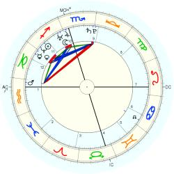 Missing Person 14871 - natal chart (Placidus)