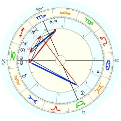 C-Section 14872 - natal chart (Placidus)