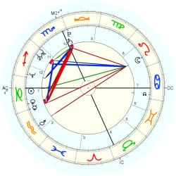 Birth Defect: Heart 14874 - natal chart (Placidus)